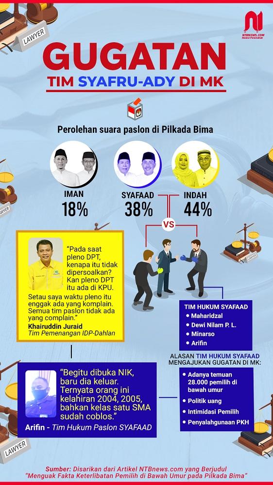 Infografis Pilkada Bima_Revisi (1)